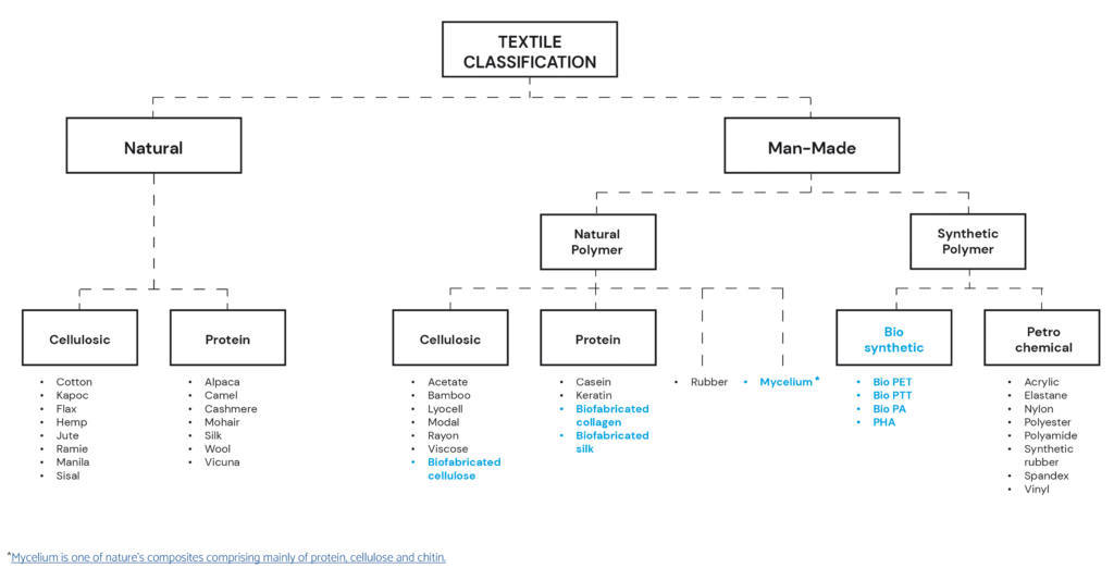 classification biosourcing textileaddict
