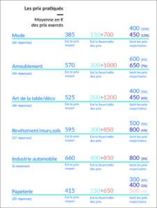 les prix pratiques par le designer textile independant_textileaddict