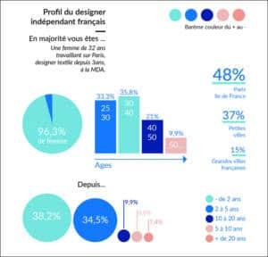 profil du designer textile independant_textileaddict