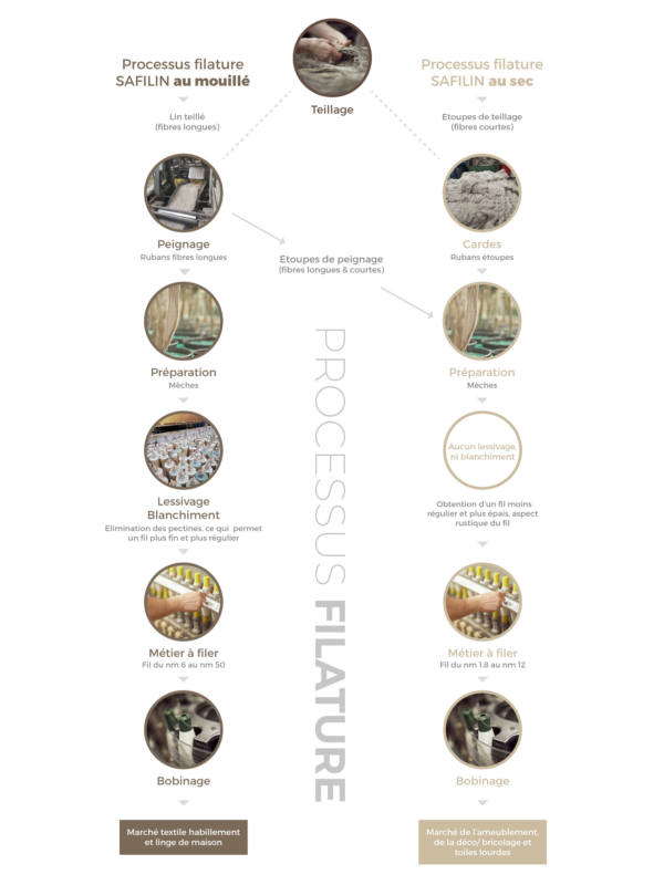 filature lin_textileaddict
