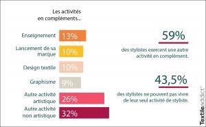 activites complement styliste de mode_TextileAddict