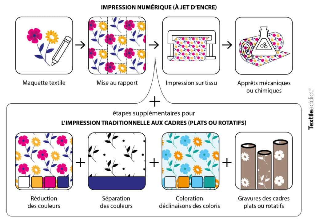 etapes impression textile motif textileaddict